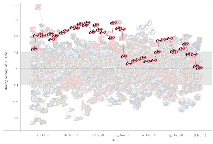 Taulukko: Sean Tierney (@ChartingHockey), Data: corsica.hockey